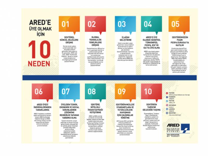 ARED'e Üye Olmak için 10 Neden